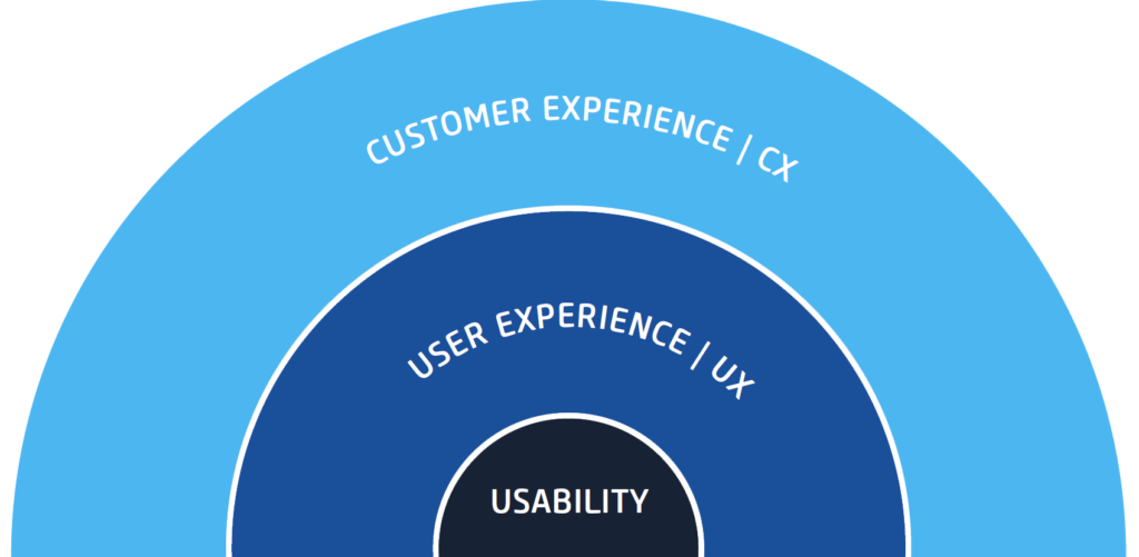 Infografik CX UX Usability