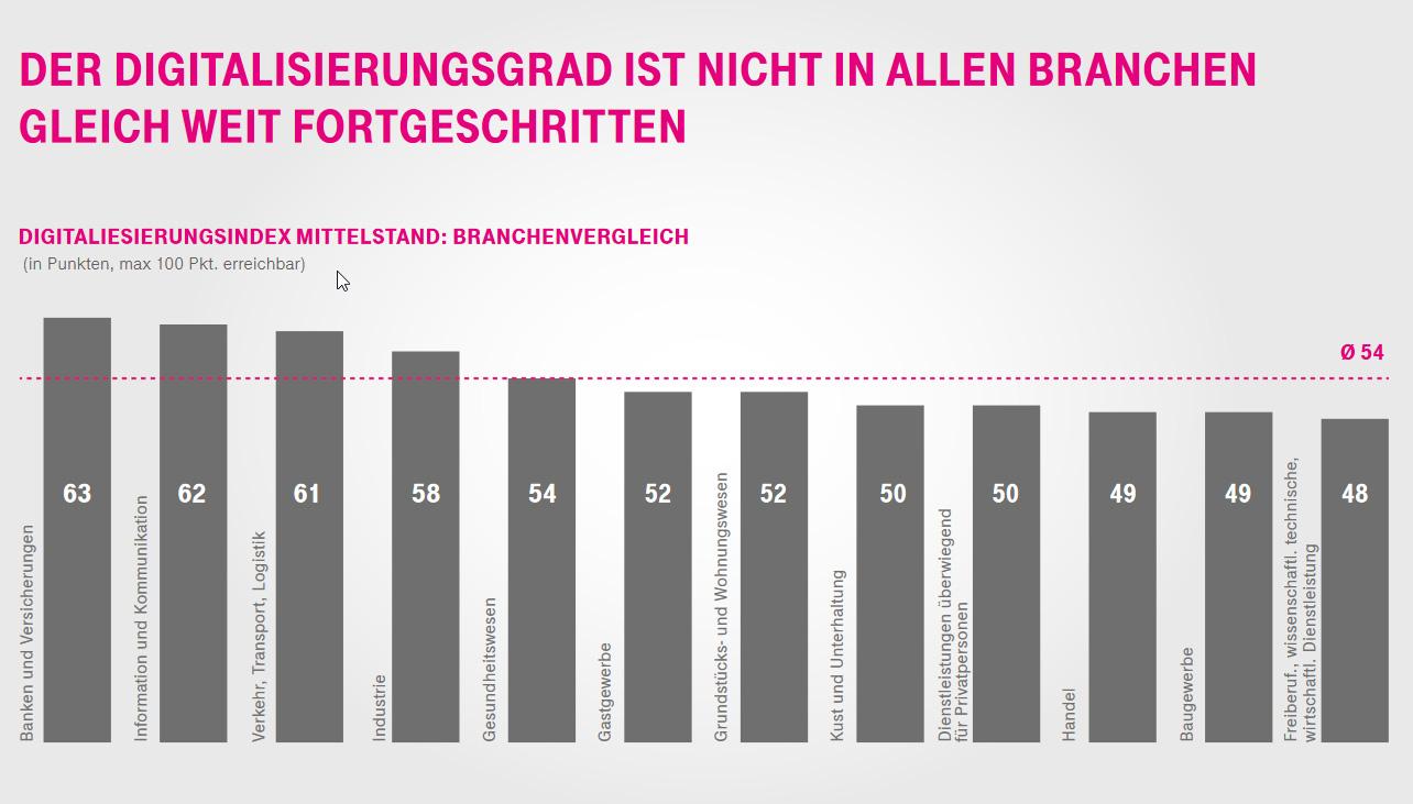 Infografik Digitalisierungsindex Mittelstand (Bild: Deutsche Telekom)