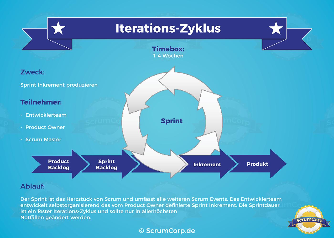 Infografik Was ist Scrum (Bild: ScrumCorp)