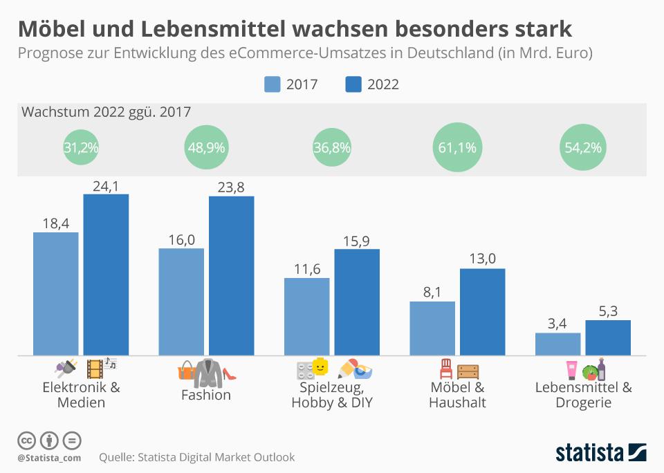 b2b e commerce in deutschland potenzial und wachstum. Black Bedroom Furniture Sets. Home Design Ideas