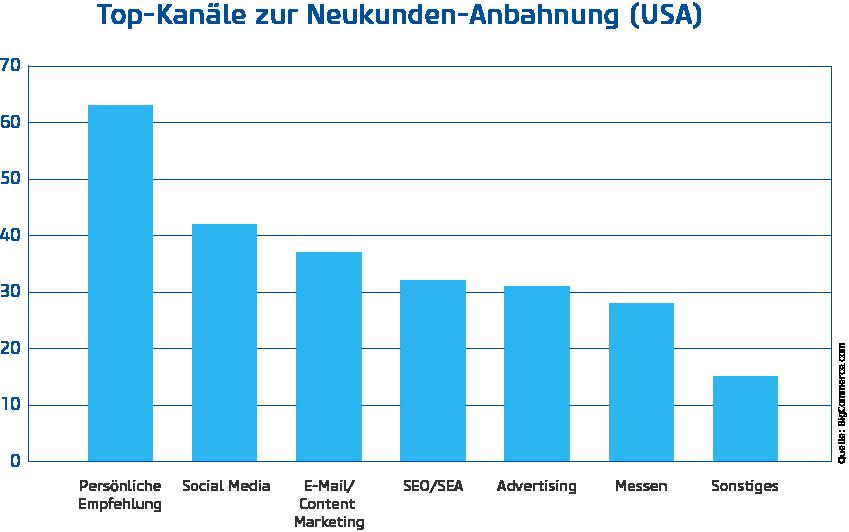 Infografik Neukunden Kanäle Vertrieb USA (Bild: netz98)