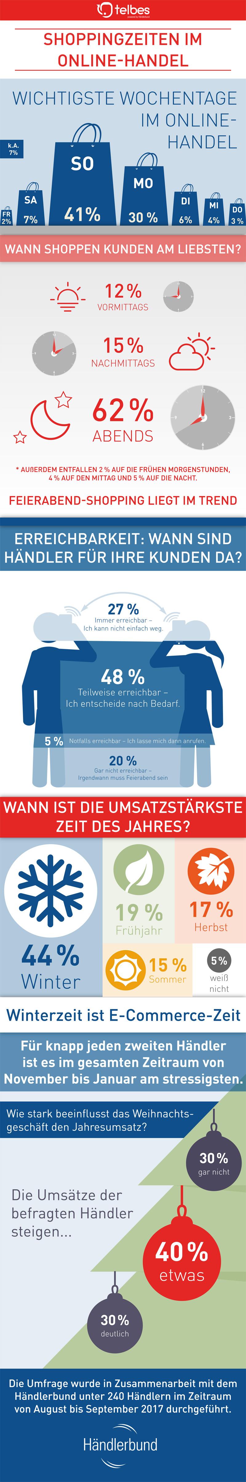 Infografik Onlineshopping Zeiten (Bild: Händlerbund)