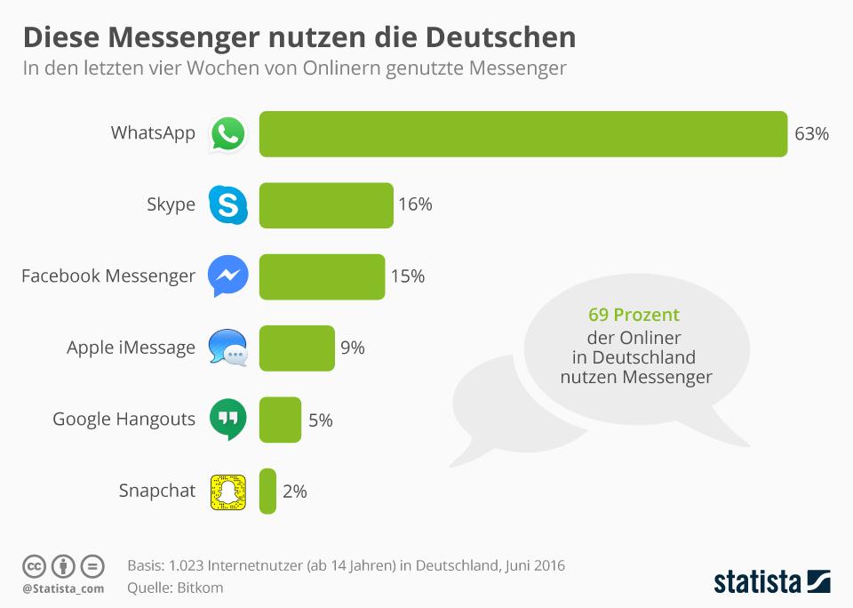 Infografik - Beliebte Messenger in Deutschland (Bild: Statista)