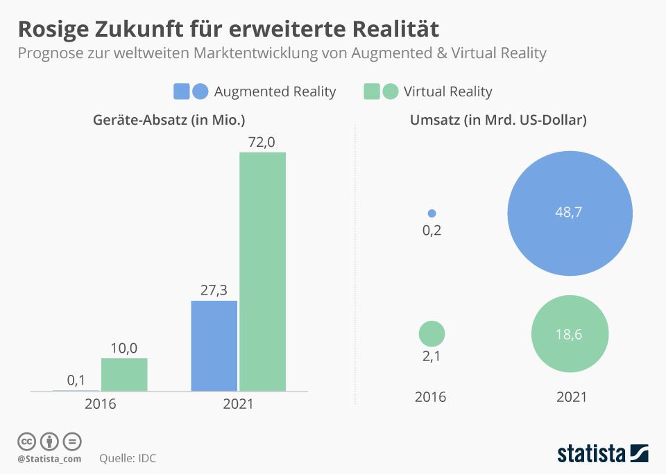 Infografik Potential VR (Bild: Statista)