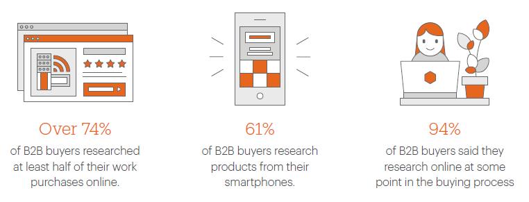 Mobile B2B (Bild: Magento)