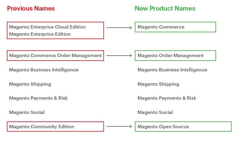 Magento Brand & neue Namen