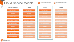 Magento Commerce On Premises vs Cloud (Bild: Magento)