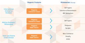 Die Positionierung von Magento im Vergleich zu den Mitbewerbern (Bild: netz98)
