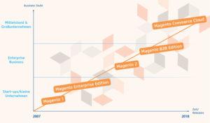 Schaubild: Die Entwicklung von Magento im Laufe der letzten 10 Jahre (Bild: netz98)