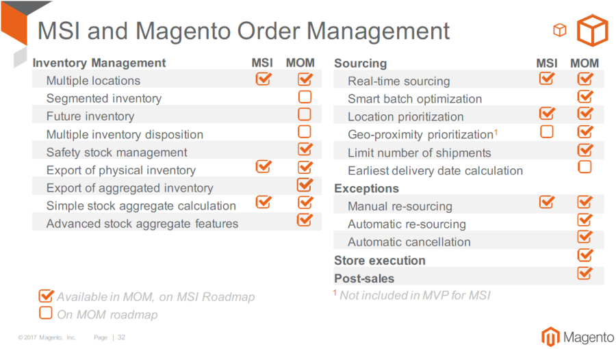 Magento 2.3 MSI & MOM Roadmap / Quelle: Magento
