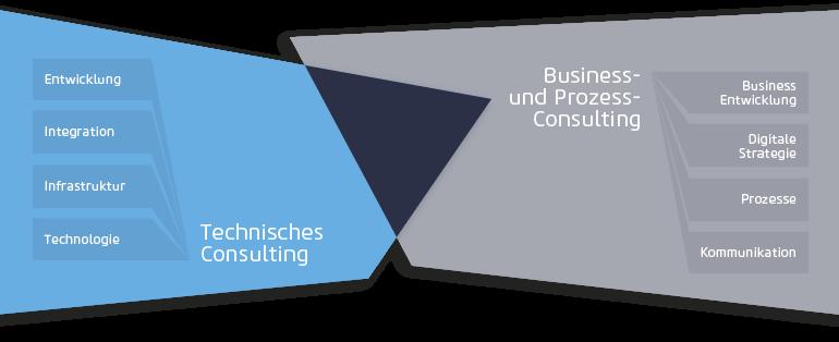 netz98 Leistungen E-Commerce Beratung