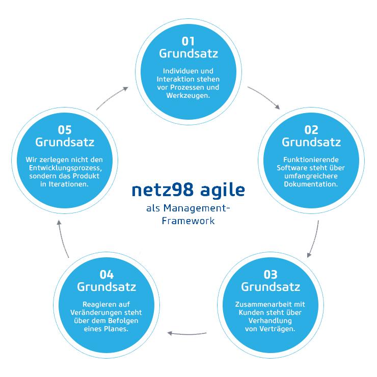 netz98 agile