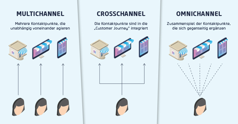 Multi-, Cross-, Omnichannel