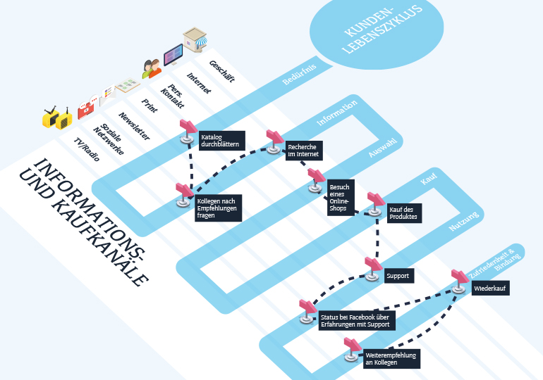 eCOM|MAG Customer Journey