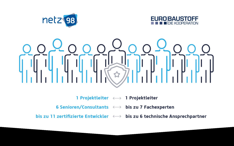 Eurobaustoff netz98 Teamgröße bei der Digitalisierung.