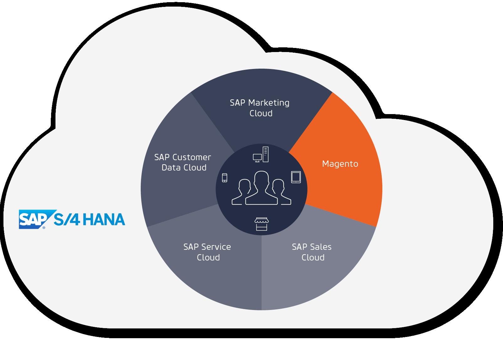 Magento fügt sich nahtlos in die SAP-Produktwelt ein.