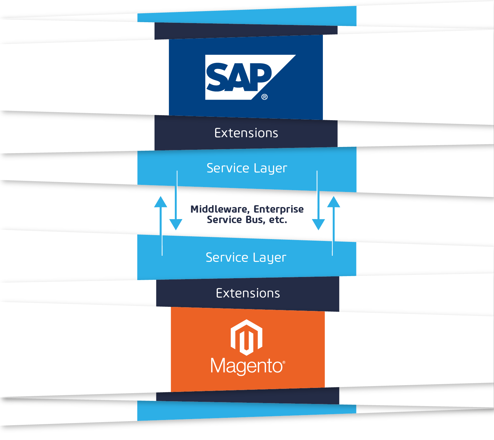 Magento-SAP-Integration über Service Layer, Middleware, Enterprise Service Bus