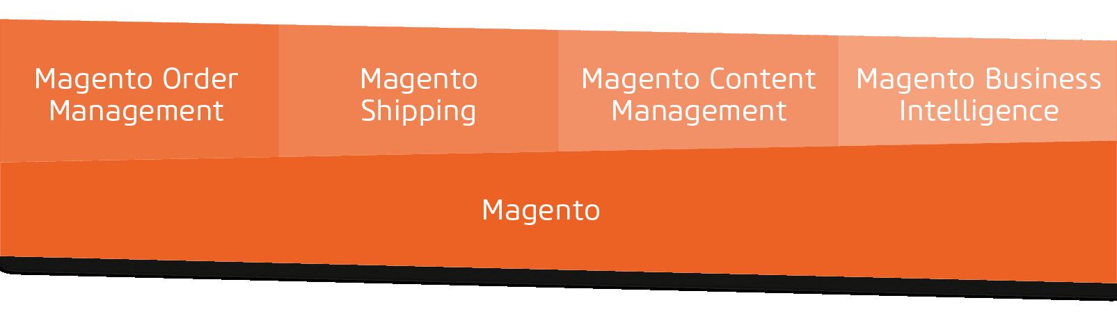 Die Magento-Produktwelt hat auch einiges zu bieten.