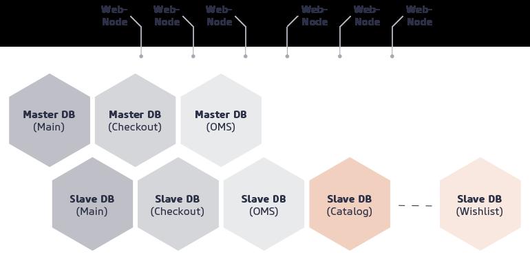 Magento 2 Datenbank