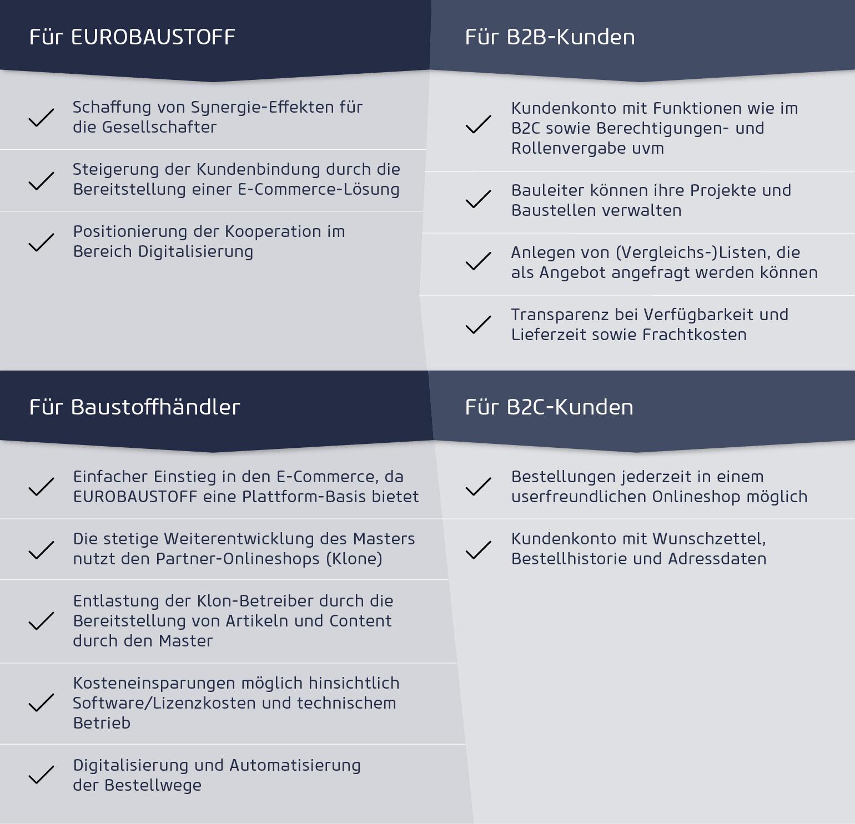 Eurobaustoff Grafik Vorteile E-Commerce-Plattform