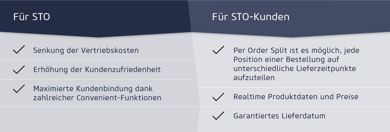 STO Vorteile der E-Commerce-Plattform