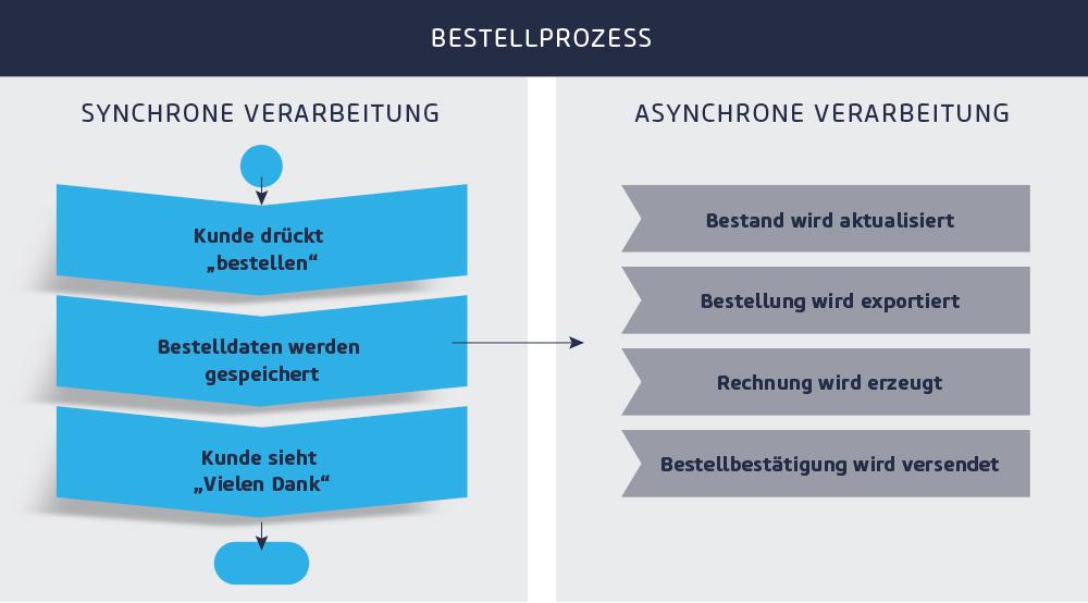 Asynchrone Kommunikation E-Commerce (Bild: netz98)