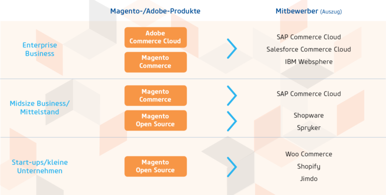 Positionierung von Magento Open Source, Magento Commerce und der Adobe Commerce Cloud (Bild: netz98)