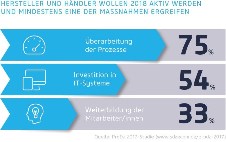 Quelle: ProDa 2017-Studie (www.sdzecom.de/proda-2017)