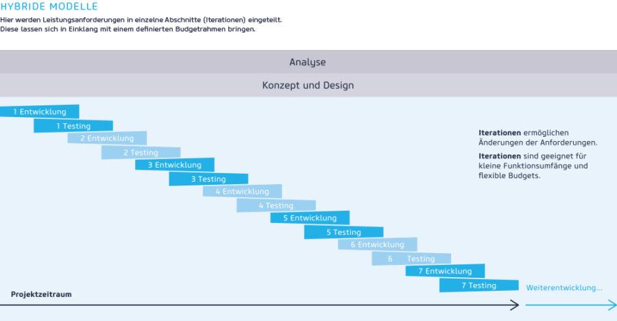 Schaubild Hybride Modelle / Quelle: netz98