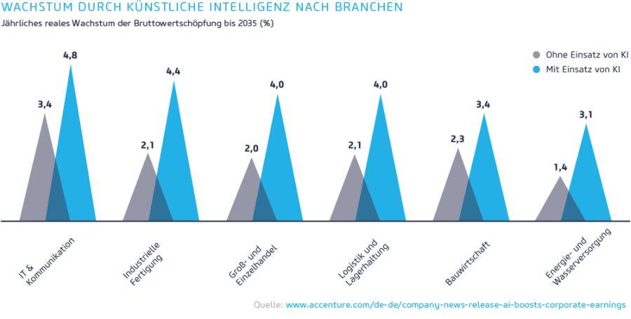 Wachstum durch künstliche Intelligenz nach Branchen / Quelle: accenture.com