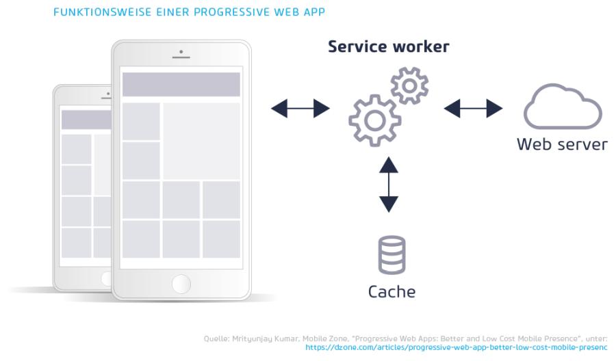 Progressive Web Apps (PWA) / Zukunftsthemen 2018 / Quelle: dzone.com