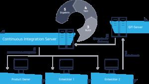 netz98 continuous integration