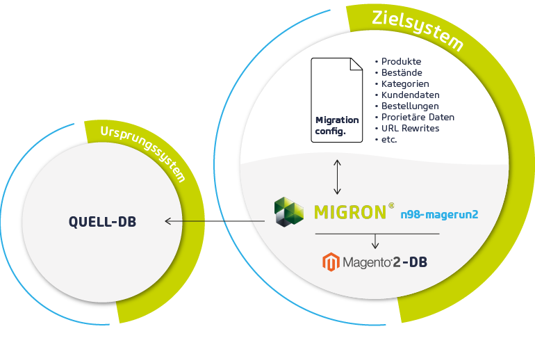 Ablauf Datenmigration