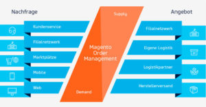 Magento order management News