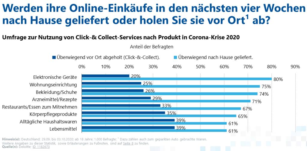 Nutzung von Click & Collect Services nach Produkt in Corona-Krise (Umfrage)