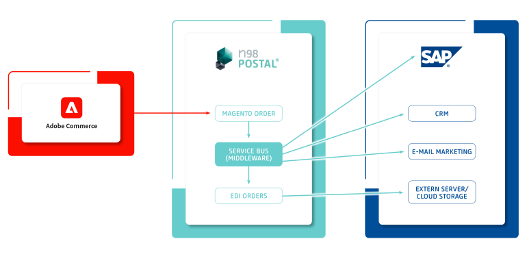 Middleware n98-POSTAL®Bestellworkflow