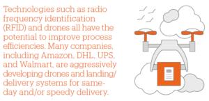 RFID und Drohnen-Technologie