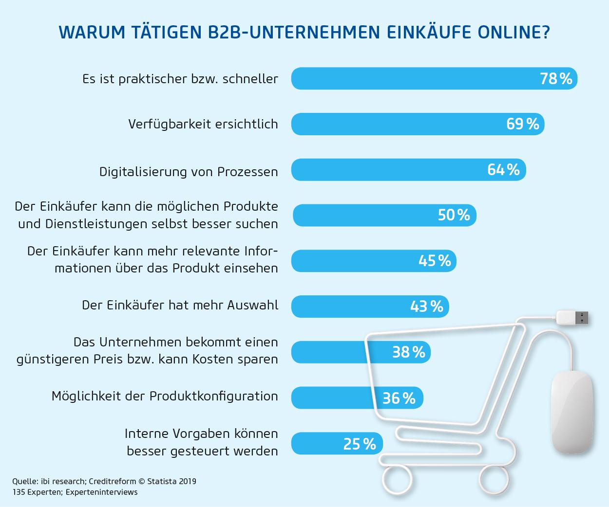 B2B Online Einkauf Vorteile (Bild: Statista)
