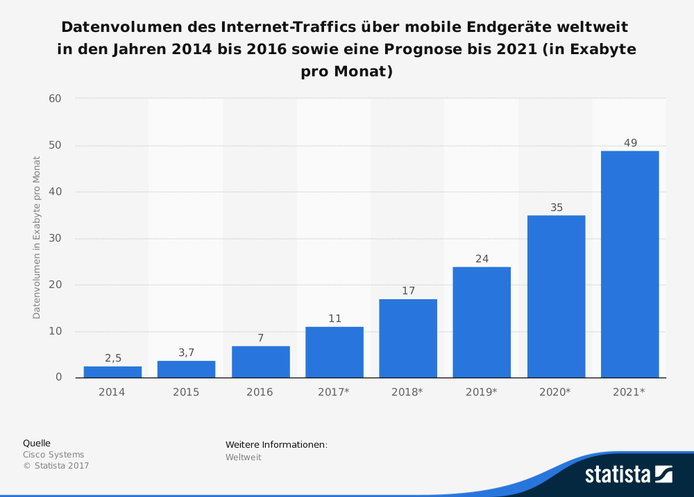 mobile daten traffic 2021