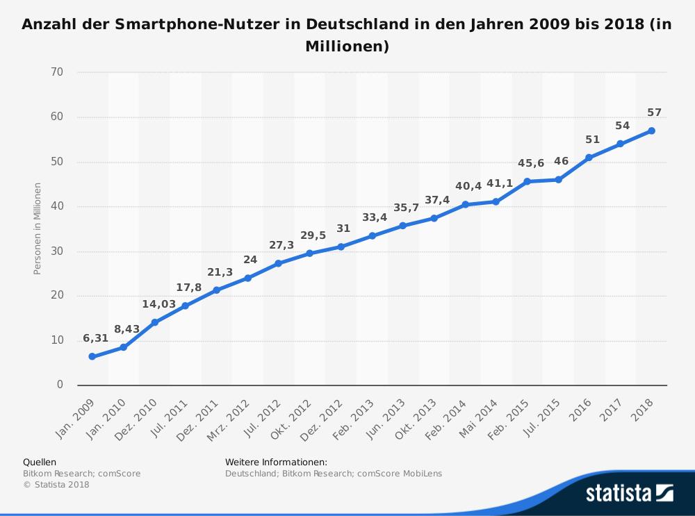 Anzahl der Smartphone-Nutzer