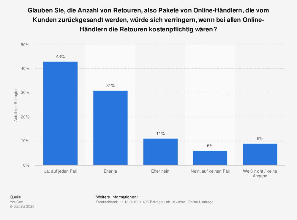 Umfrage zu kostenpflichtigen Retouren im E-Commerce