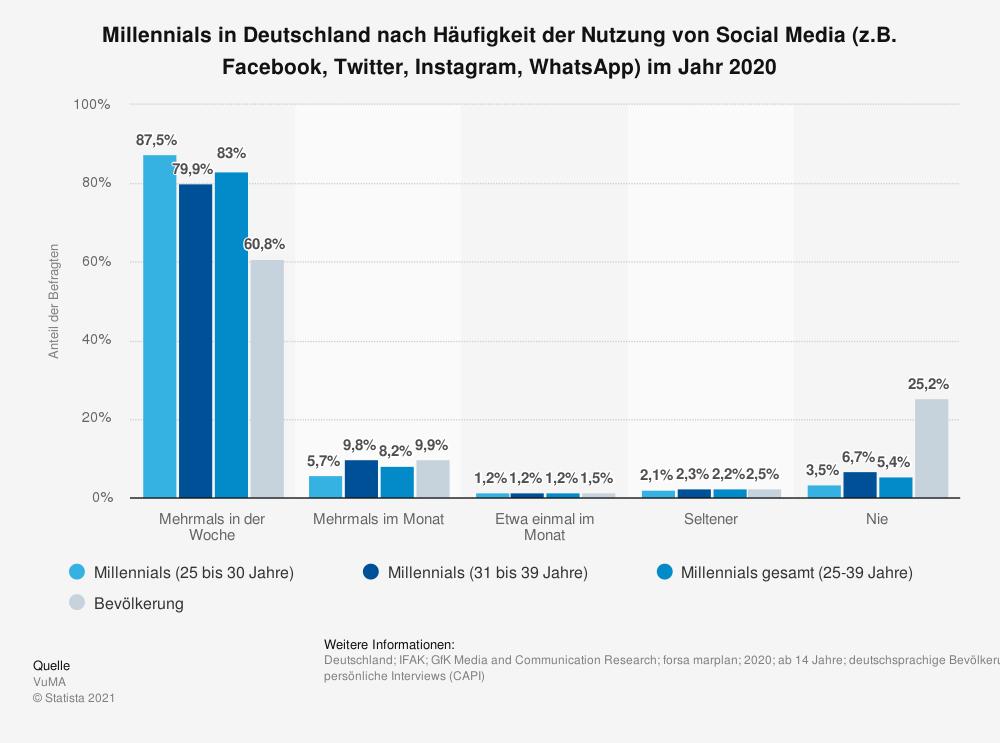 Umfrage unter Millennials zur Nutzung von Social Media