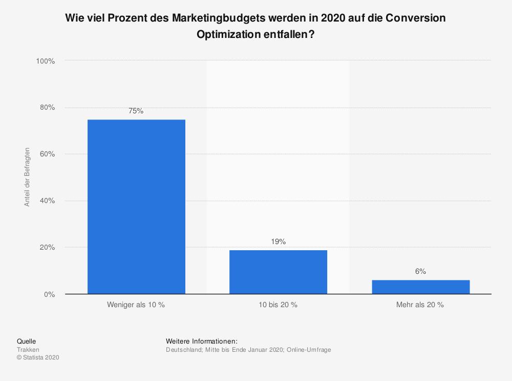 Marketingbudget Anteil für Conversion Optimierung