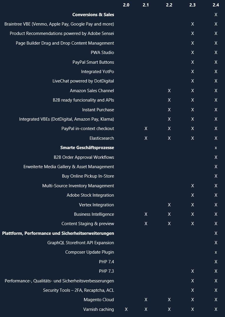 Magento 2 Funktionen