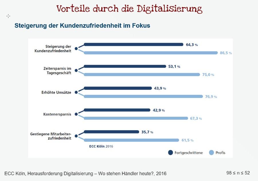 Vorteile der Digitalisierung (Bild: IFH Köln / ECC)